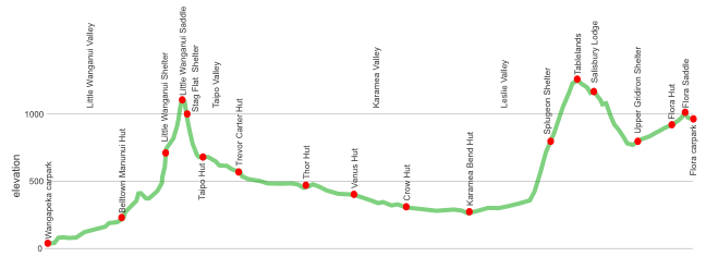 karamea leslie topography section