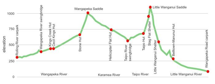 Wangapeka Track topo section