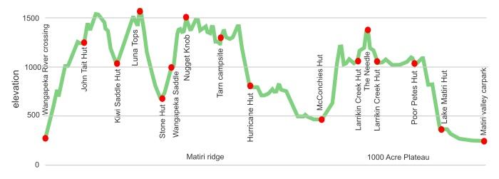 matiri ridge topo section