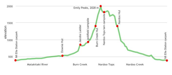 Burn Creek-Nardoo Creek loop topography section, Nelson Lakes National Park
